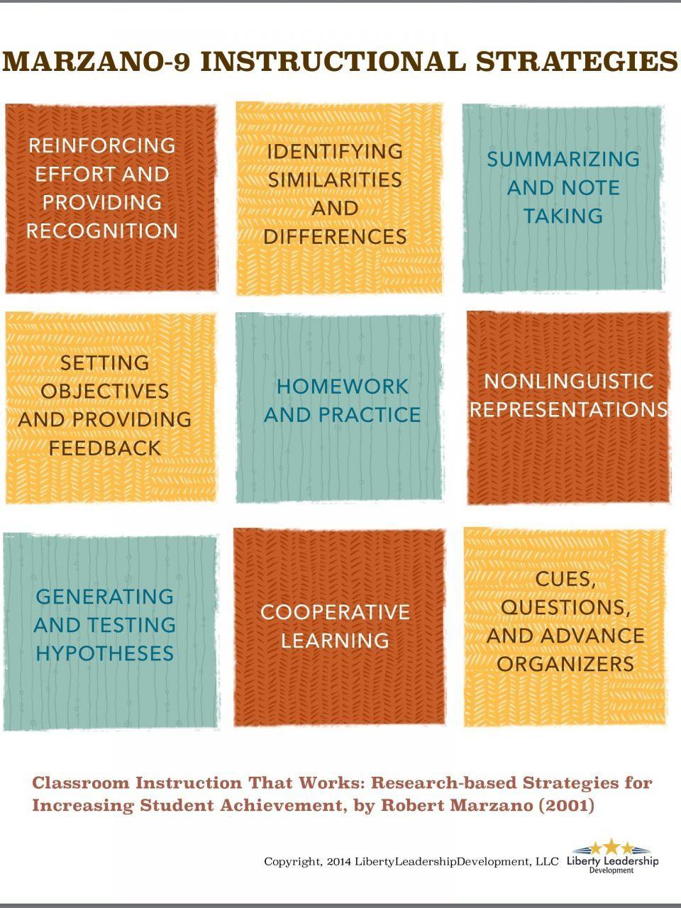 best instructional design blogs