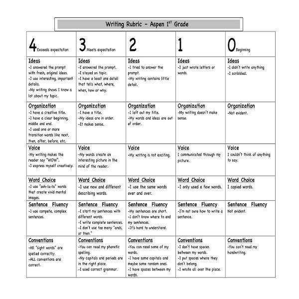 rubrics for instructional materials
