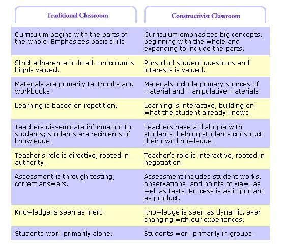 learning theories and instructional strategies