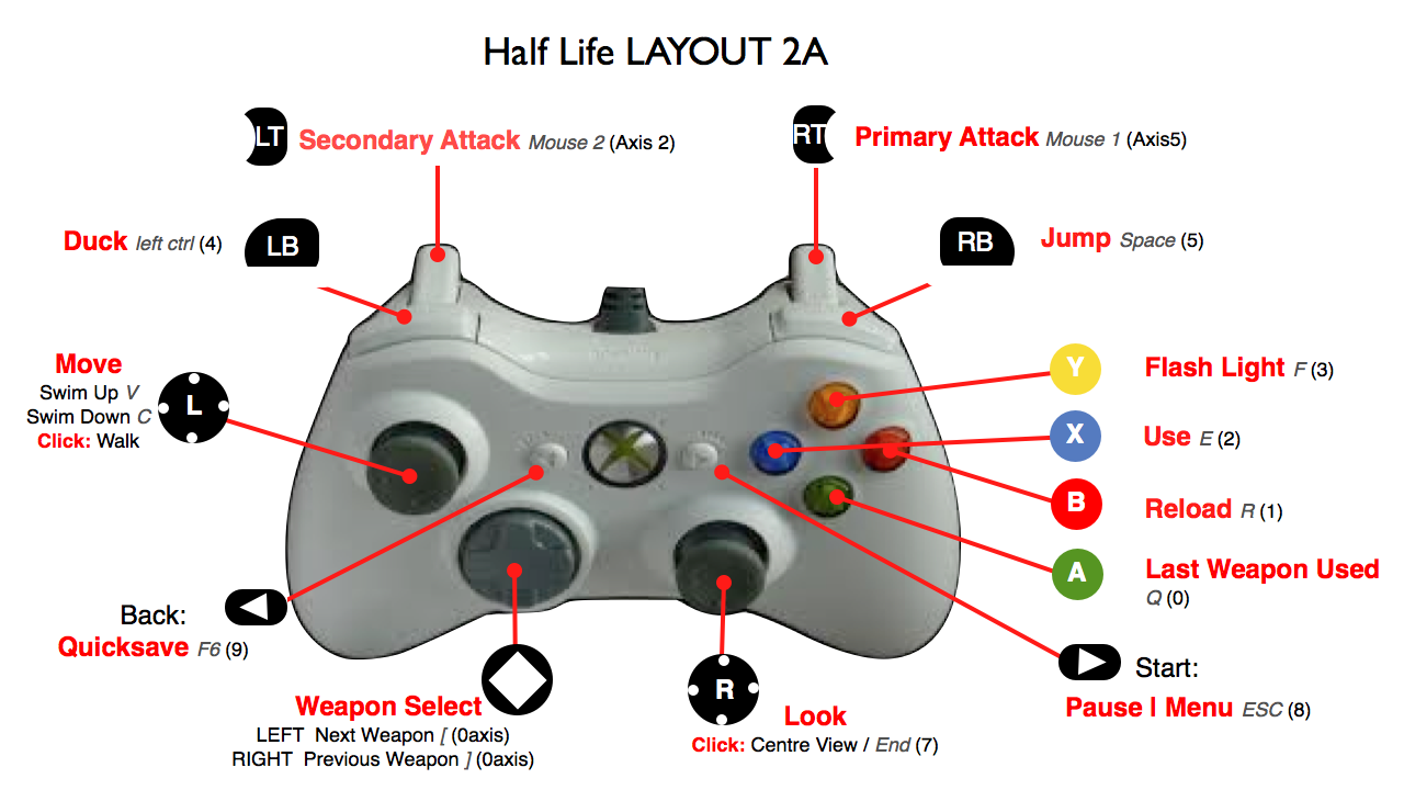 xbox 360 controller instructions